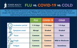 chart on symptoms for flu, COVID-19, and colds.